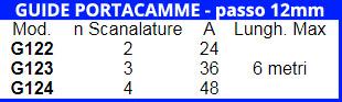 Guide portacamme - passo 12mm
