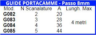 Guide portacamme - passo 8mm